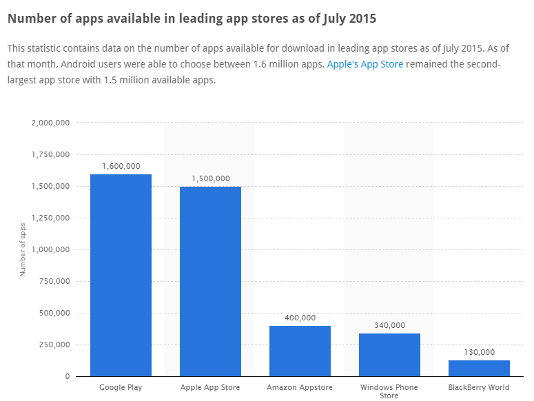 • Number of apps available in leading app stores 2015 Statistic